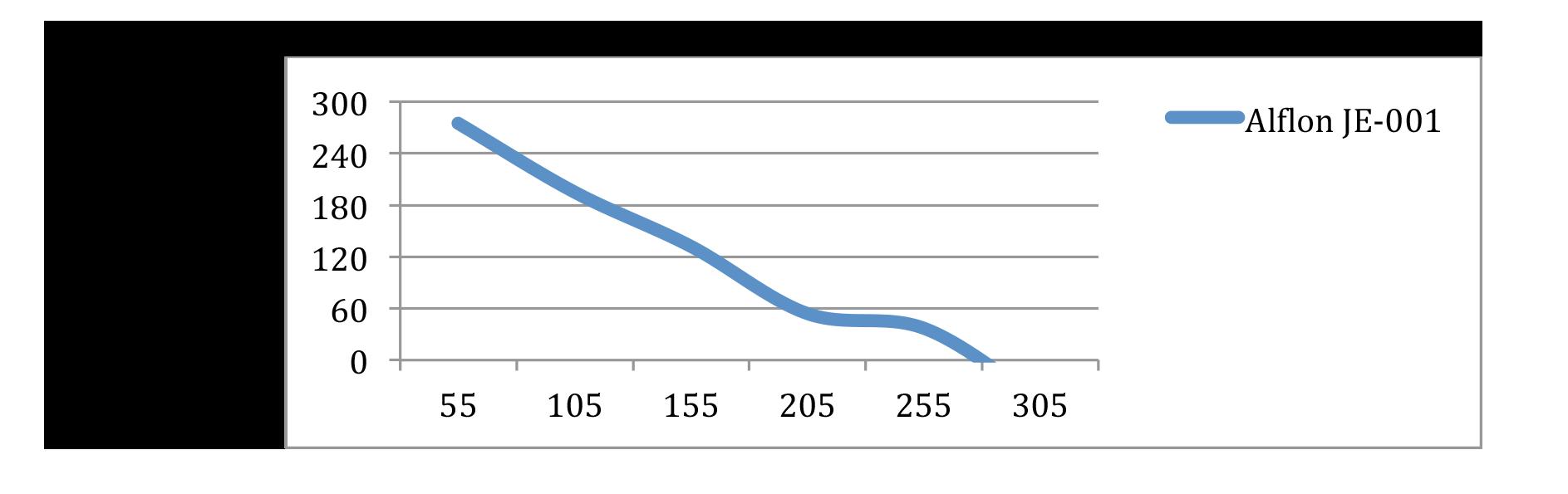 ALFLON-Series-Temperature