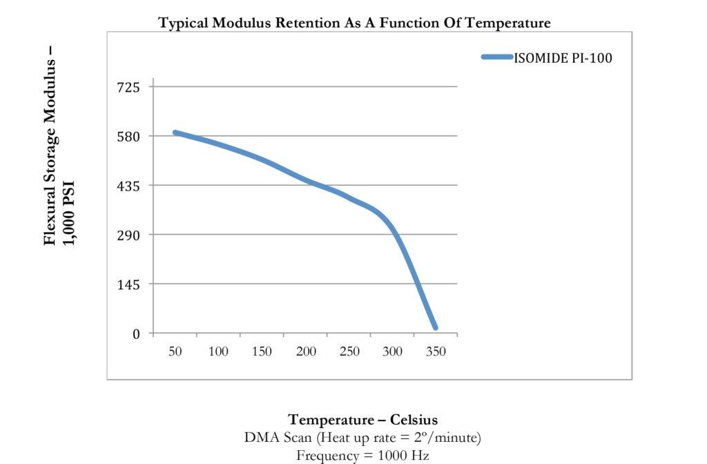 Isomide-Series-Temperature